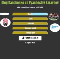 Oleg Danchenko vs Vyacheslav Karavaev h2h player stats