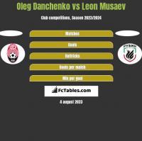 Oleg Danchenko vs Leon Musaev h2h player stats