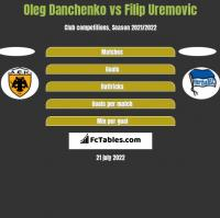 Oleg Danchenko vs Filip Uremovic h2h player stats