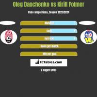 Oleg Danchenko vs Kirill Folmer h2h player stats