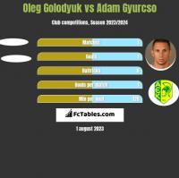 Oleg Golodyuk vs Adam Gyurcso h2h player stats