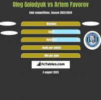 Oleg Golodyuk vs Artem Favorov h2h player stats