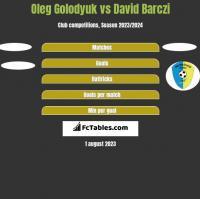 Oleg Golodyuk vs David Barczi h2h player stats