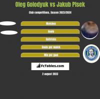 Oleg Golodyuk vs Jakub Plsek h2h player stats
