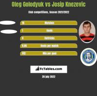 Oleg Golodyuk vs Josip Knezevic h2h player stats