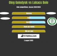Oleg Golodyuk vs Lukacs Bole h2h player stats