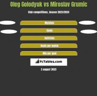 Oleg Golodyuk vs Miroslav Grumic h2h player stats