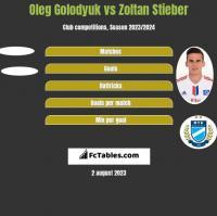 Oleg Golodyuk vs Zoltan Stieber h2h player stats