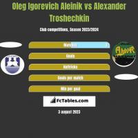 Oleg Igorevich Aleinik vs Alexander Troshechkin h2h player stats