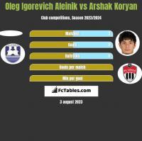 Oleg Igorevich Aleinik vs Arshak Koryan h2h player stats