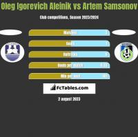 Oleg Igorevich Aleinik vs Artem Samsonov h2h player stats