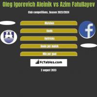 Oleg Igorevich Aleinik vs Azim Fatullayev h2h player stats