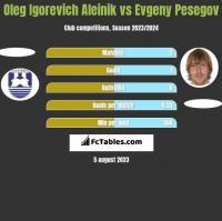 Oleg Igorevich Aleinik vs Evgeny Pesegov h2h player stats