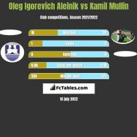 Oleg Igorevich Aleinik vs Kamil Mullin h2h player stats