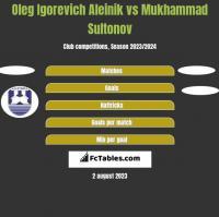 Oleg Igorevich Aleinik vs Mukhammad Sultonov h2h player stats