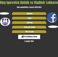 Oleg Igorevich Aleinik vs Vladimir Lobkarev h2h player stats