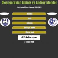 Oleg Igorevich Aleinik vs Andrey Mendel h2h player stats