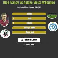 Oleg Ivanov vs Ablaye Vieux M'Bengue h2h player stats