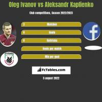 Oleg Ivanov vs Aleksandr Kaplienko h2h player stats