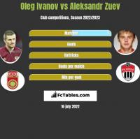 Oleg Ivanov vs Aleksandr Zuev h2h player stats