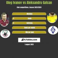 Oleg Ivanov vs Aleksandru Gatcan h2h player stats