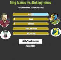 Oleg Ivanov vs Aleksey Ionov h2h player stats