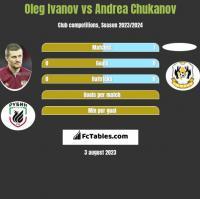 Oleg Ivanov vs Andrea Chukanov h2h player stats
