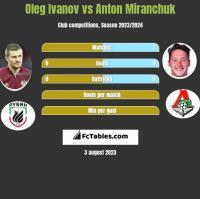 Oleg Ivanov vs Anton Miranchuk h2h player stats
