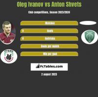 Oleg Ivanov vs Anton Shvets h2h player stats