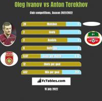 Oleg Ivanov vs Anton Terekhov h2h player stats