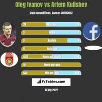 Oleg Ivanov vs Artem Kulishev h2h player stats