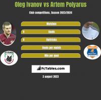 Oleg Ivanov vs Artem Polyarus h2h player stats