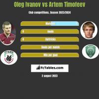 Oleg Ivanov vs Artem Timofeev h2h player stats