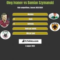 Oleg Ivanov vs Damian Szymanski h2h player stats