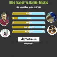 Oleg Ivanov vs Danijel Miskic h2h player stats