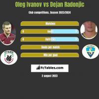 Oleg Ivanov vs Dejan Radonjic h2h player stats