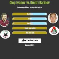 Oleg Ivanov vs Dmitri Barinov h2h player stats