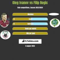 Oleg Ivanov vs Filip Rogic h2h player stats