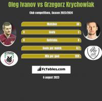 Oleg Ivanov vs Grzegorz Krychowiak h2h player stats