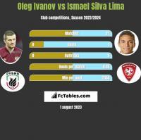 Oleg Ivanov vs Ismael Silva Lima h2h player stats