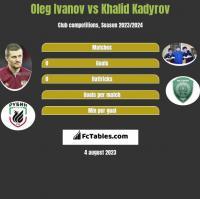 Oleg Ivanov vs Khalid Kadyrov h2h player stats