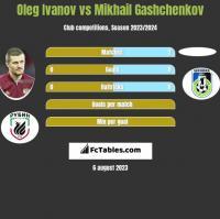 Oleg Ivanov vs Mikhail Gashchenkov h2h player stats