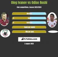 Oleg Ivanov vs Odise Roshi h2h player stats