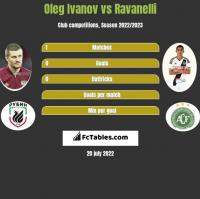Oleg Ivanov vs Ravanelli h2h player stats