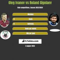 Oleg Ivanov vs Roland Gigolaev h2h player stats