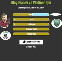 Oleg Ivanov vs Vladimir Iljin h2h player stats