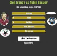 Oleg Ivanov vs Aubin Bacuev h2h player stats