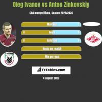 Oleg Ivanov vs Anton Zinkovskiy h2h player stats