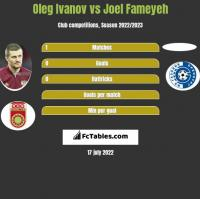 Oleg Ivanov vs Joel Fameyeh h2h player stats