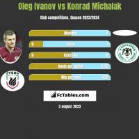 Oleg Ivanov vs Konrad Michalak h2h player stats